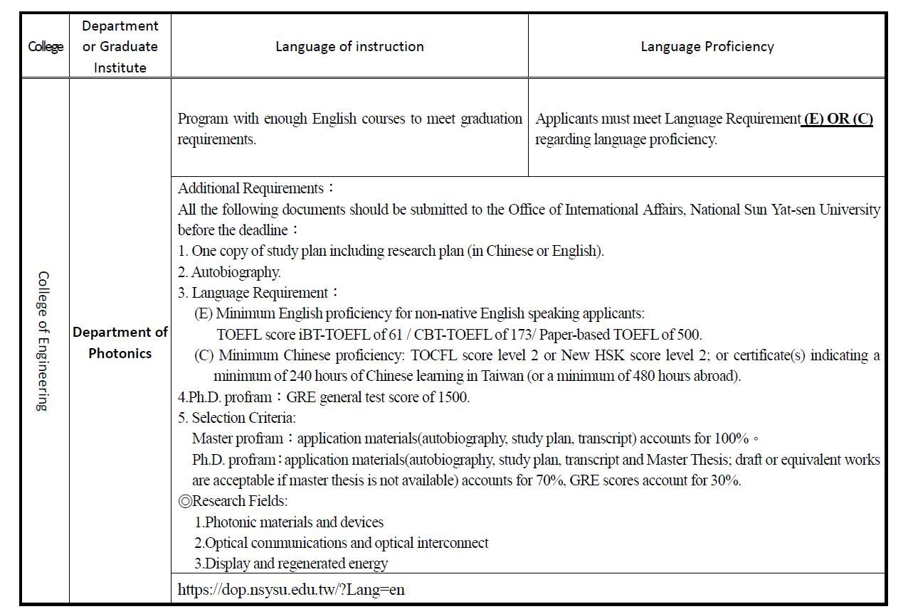 Application Requirements for Departments/Institutes